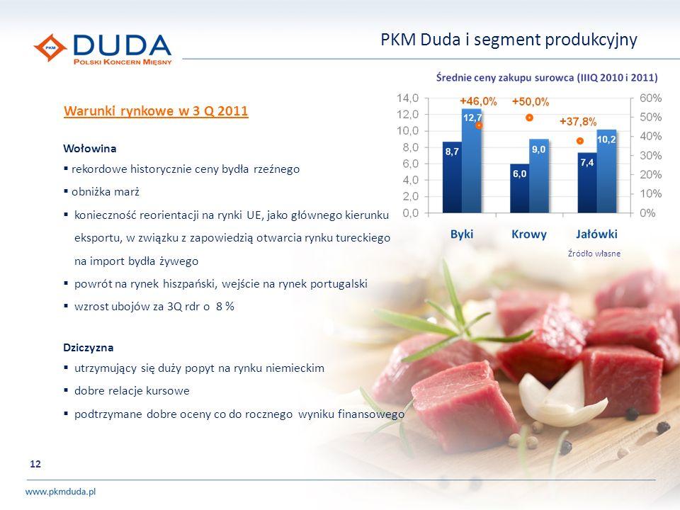 PKM Duda i segment produkcyjny