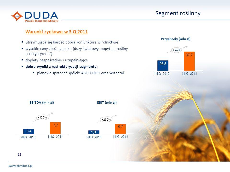 Segment roślinny Warunki rynkowe w 3 Q 2011