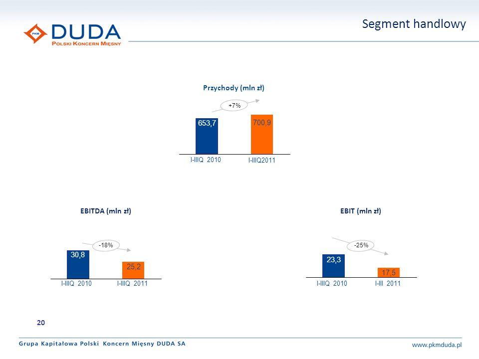Segment handlowy Przychody (mln zł) EBITDA (mln zł) EBIT (mln zł) 20
