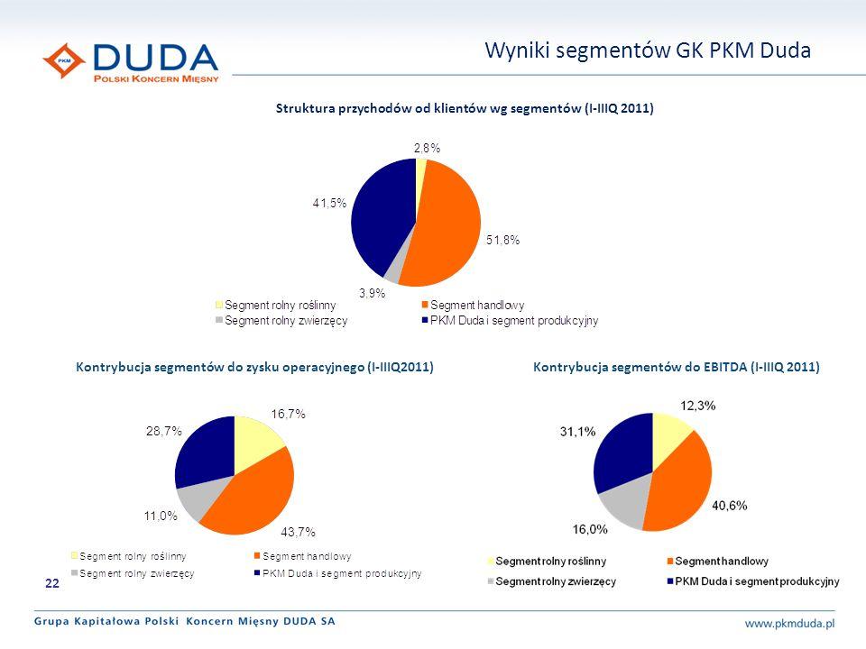 Wyniki segmentów GK PKM Duda