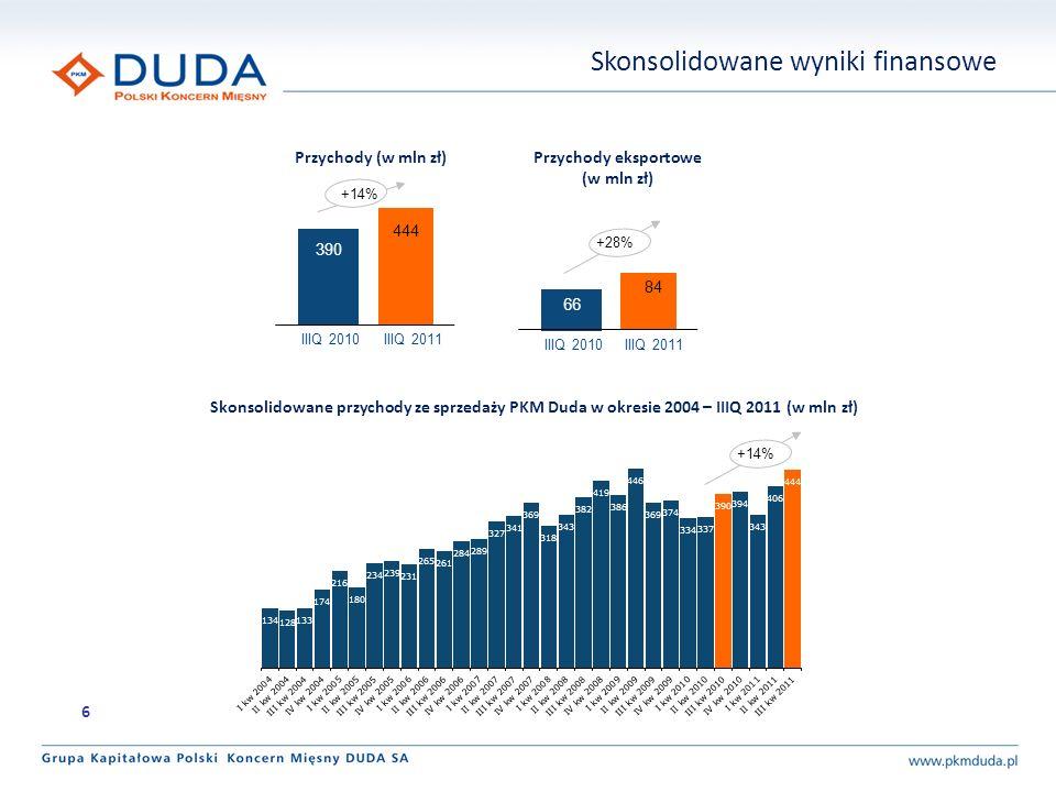 Przychody eksportowe (w mln zł)