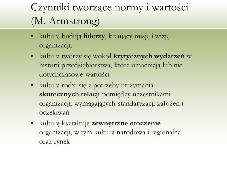 Czynniki tworzące normy i wartości (M. Armstrong)