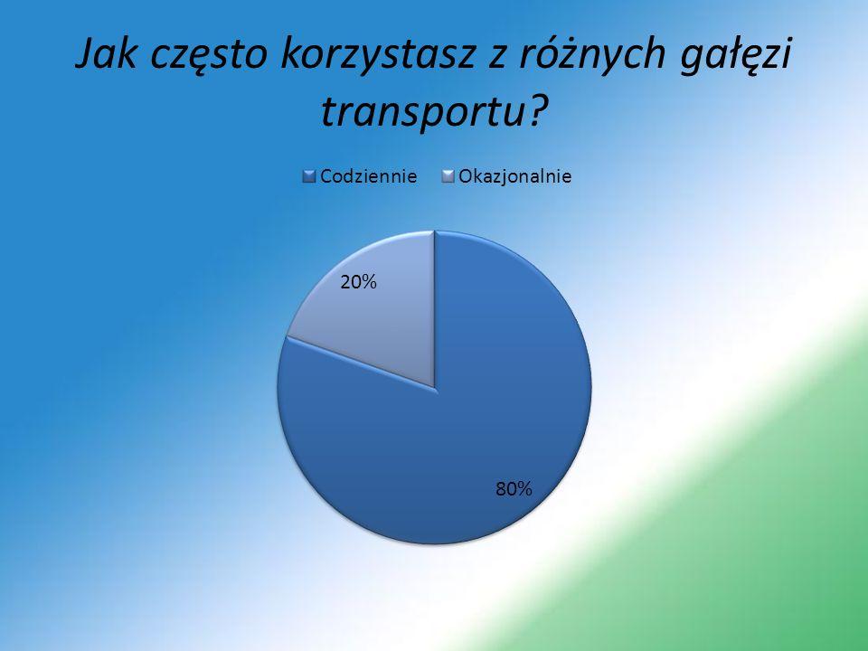 Jak często korzystasz z różnych gałęzi transportu
