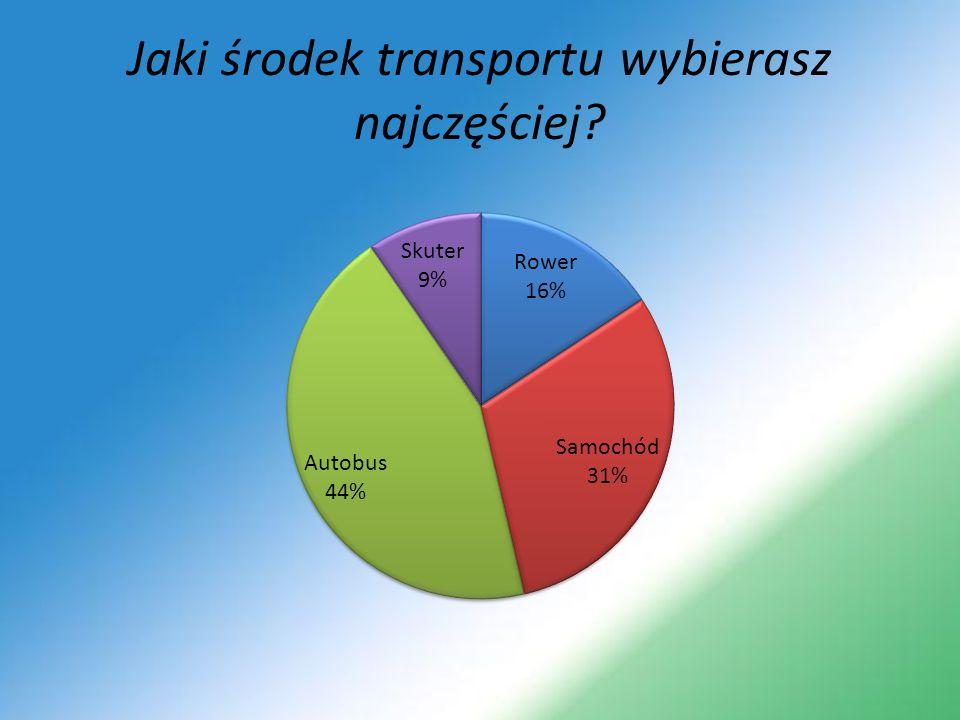 Jaki środek transportu wybierasz najczęściej
