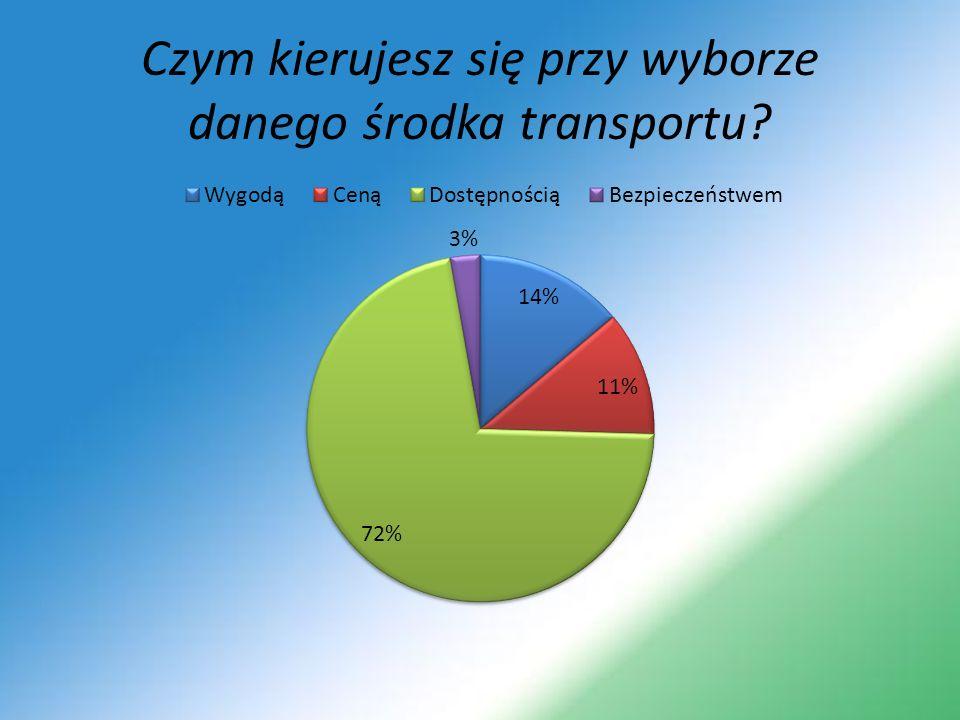 Czym kierujesz się przy wyborze danego środka transportu