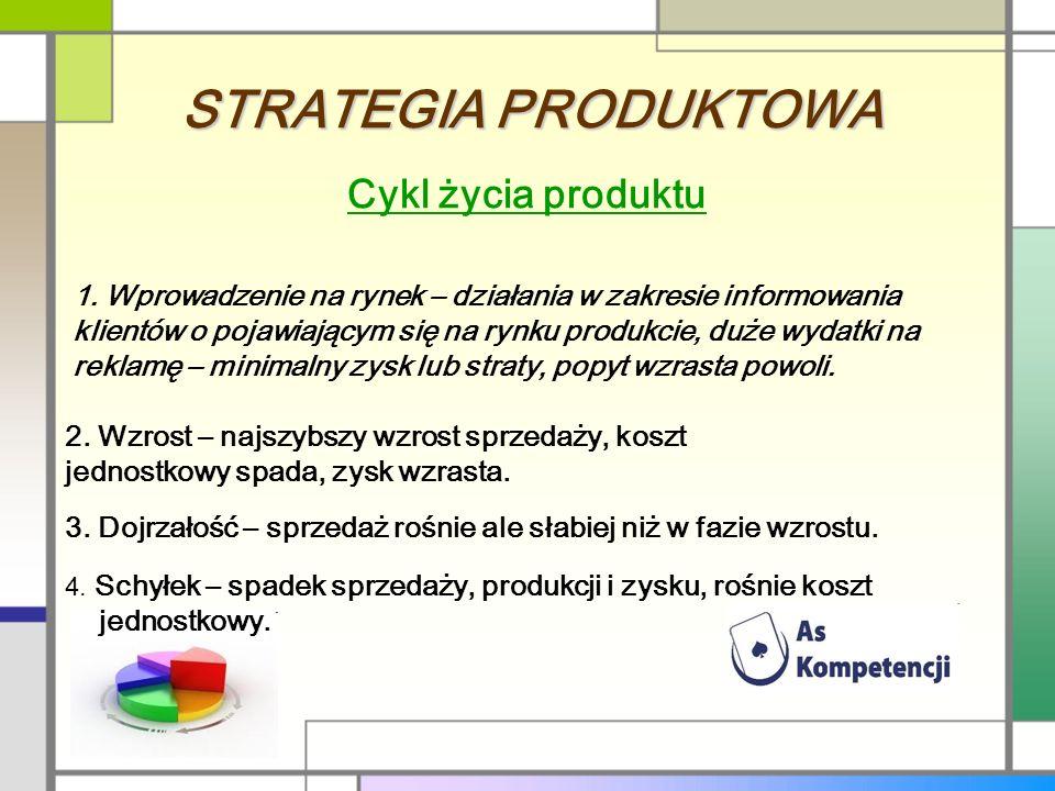 STRATEGIA PRODUKTOWA Cykl życia produktu
