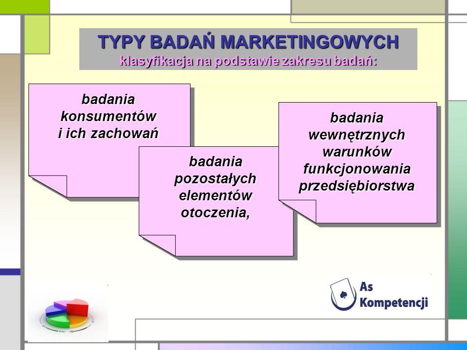 TYPY BADAŃ MARKETINGOWYCH