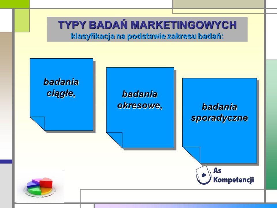 TYPY BADAŃ MARKETINGOWYCH klasyfikacja na podstawie zakresu badań:
