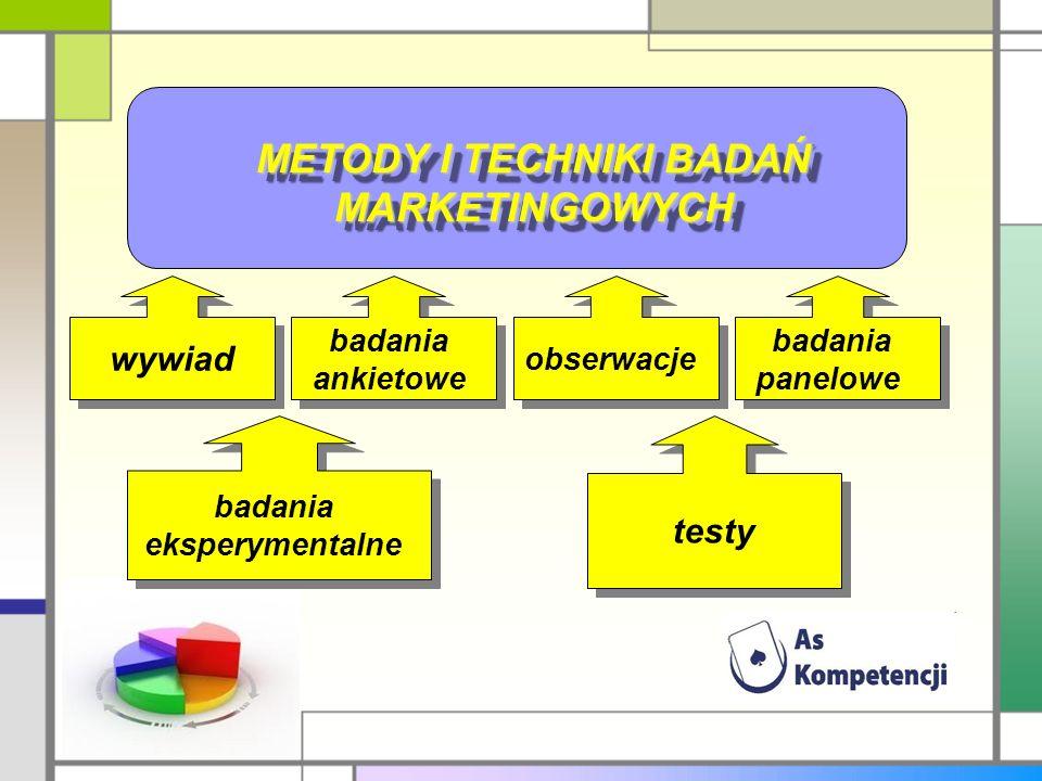 METODY I TECHNIKI BADAŃ MARKETINGOWYCH badania eksperymentalne