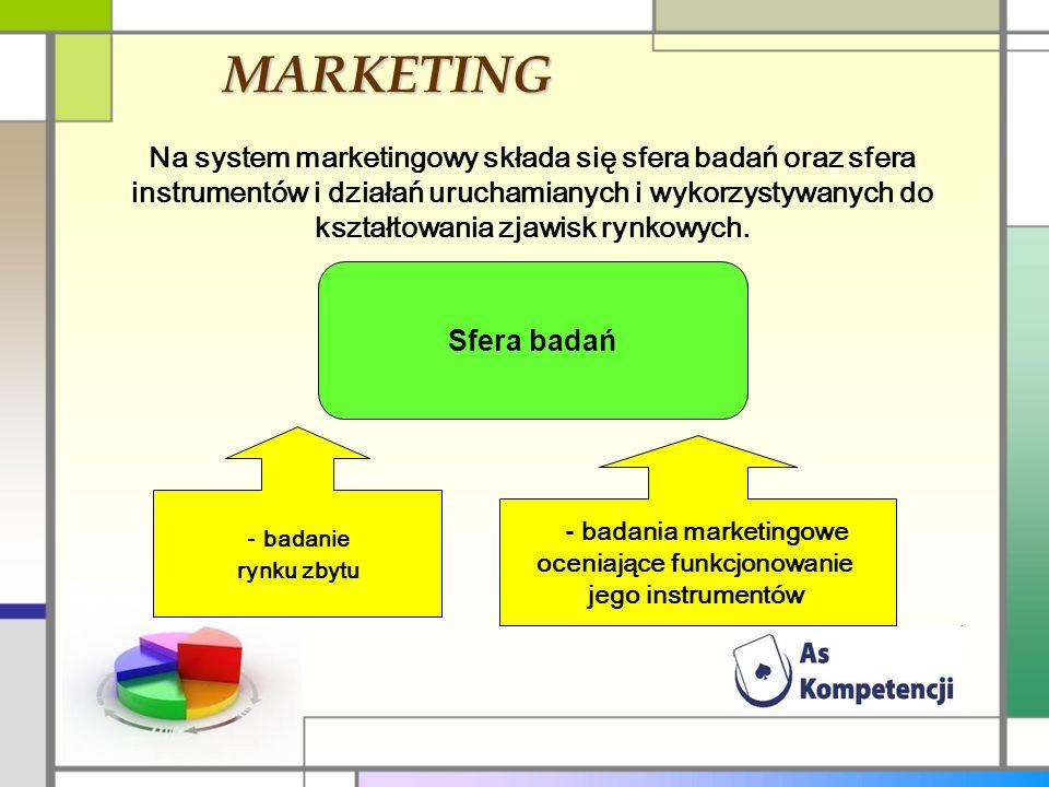 - badania marketingowe oceniające funkcjonowanie jego instrumentów