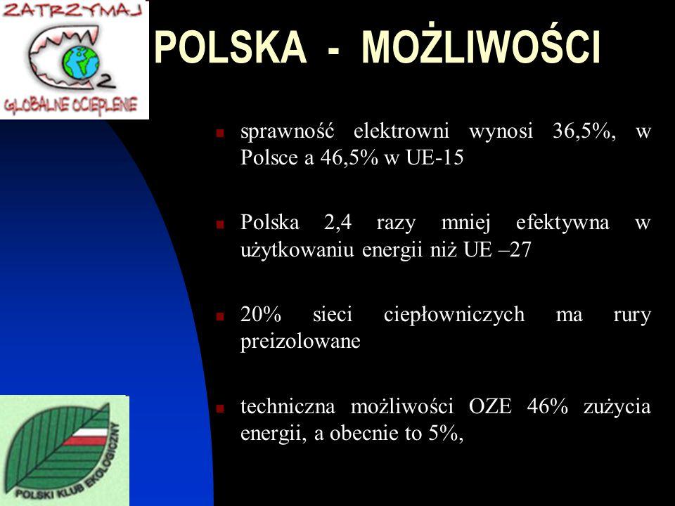 POLSKA - MOŻLIWOŚCI sprawność elektrowni wynosi 36,5%, w Polsce a 46,5% w UE-15. Polska 2,4 razy mniej efektywna w użytkowaniu energii niż UE –27.
