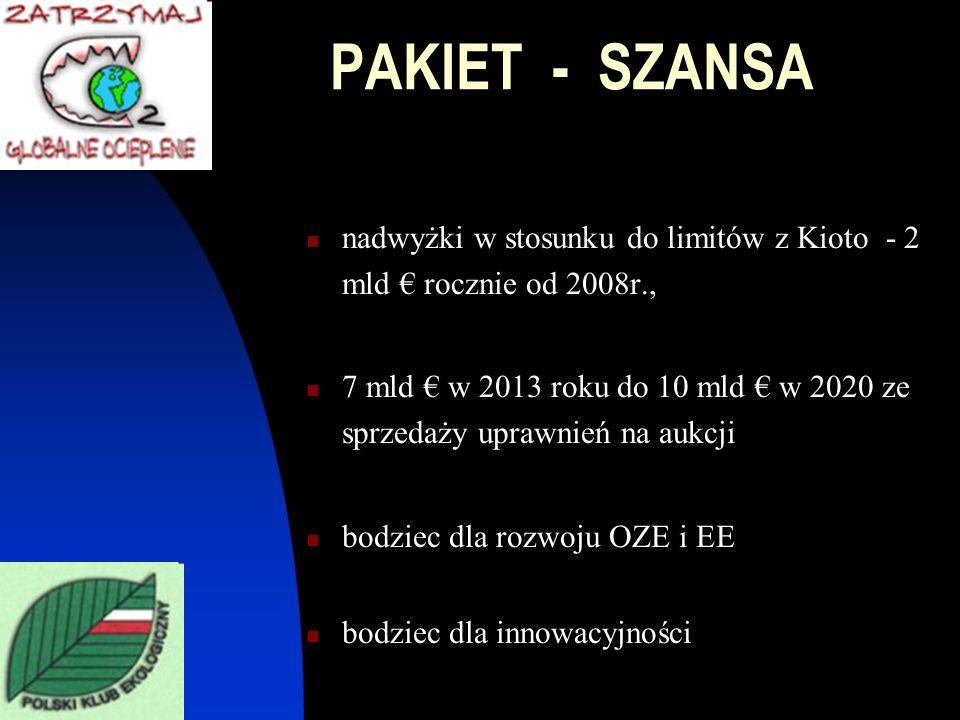 PAKIET - SZANSA nadwyżki w stosunku do limitów z Kioto - 2 mld € rocznie od 2008r.,