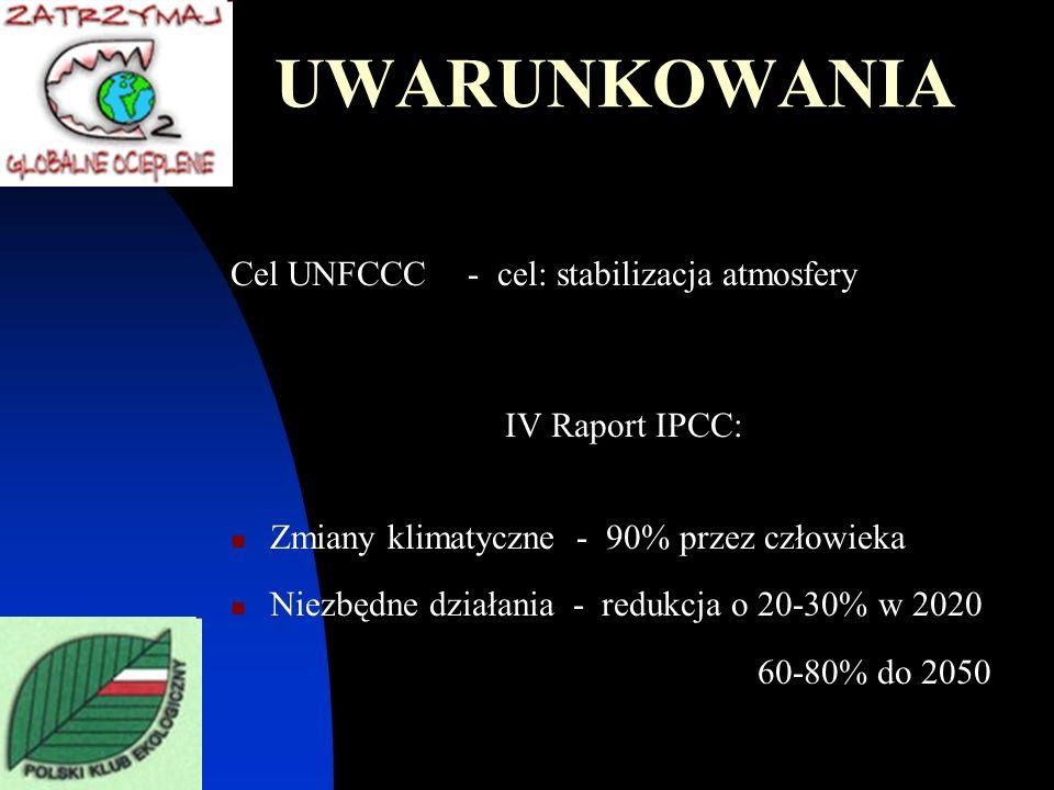 UWARUNKOWANIA Cel UNFCCC - cel: stabilizacja atmosfery IV Raport IPCC: