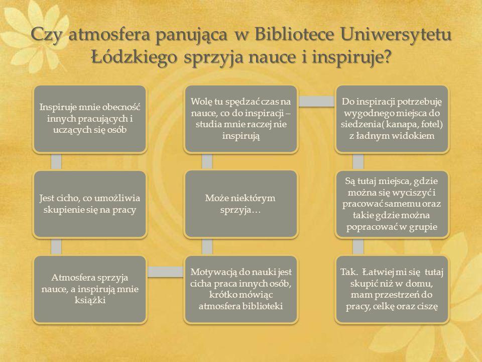 Czy atmosfera panująca w Bibliotece Uniwersytetu Łódzkiego sprzyja nauce i inspiruje