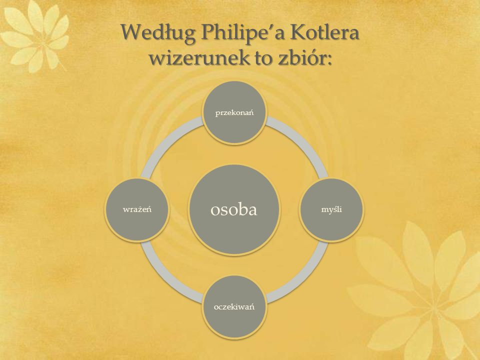 Według Philipe'a Kotlera wizerunek to zbiór: