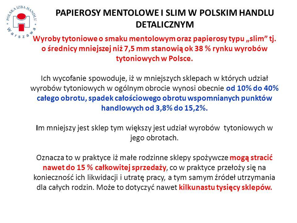 PAPIEROSY MENTOLOWE I SLIM W POLSKIM HANDLU DETALICZNYM