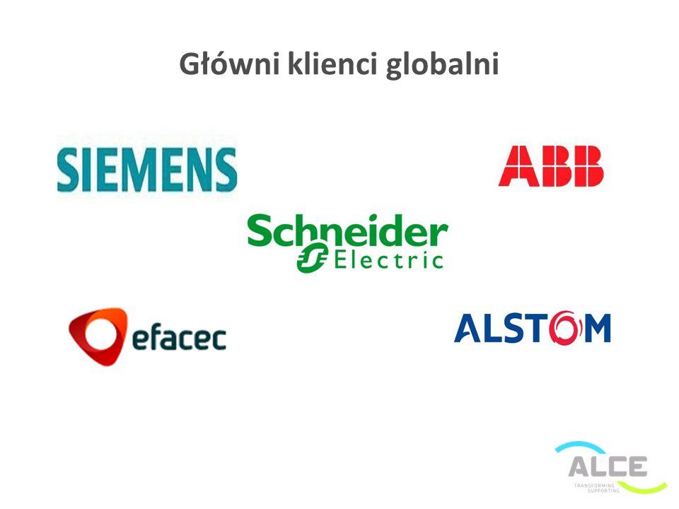 Główni klienci globalni