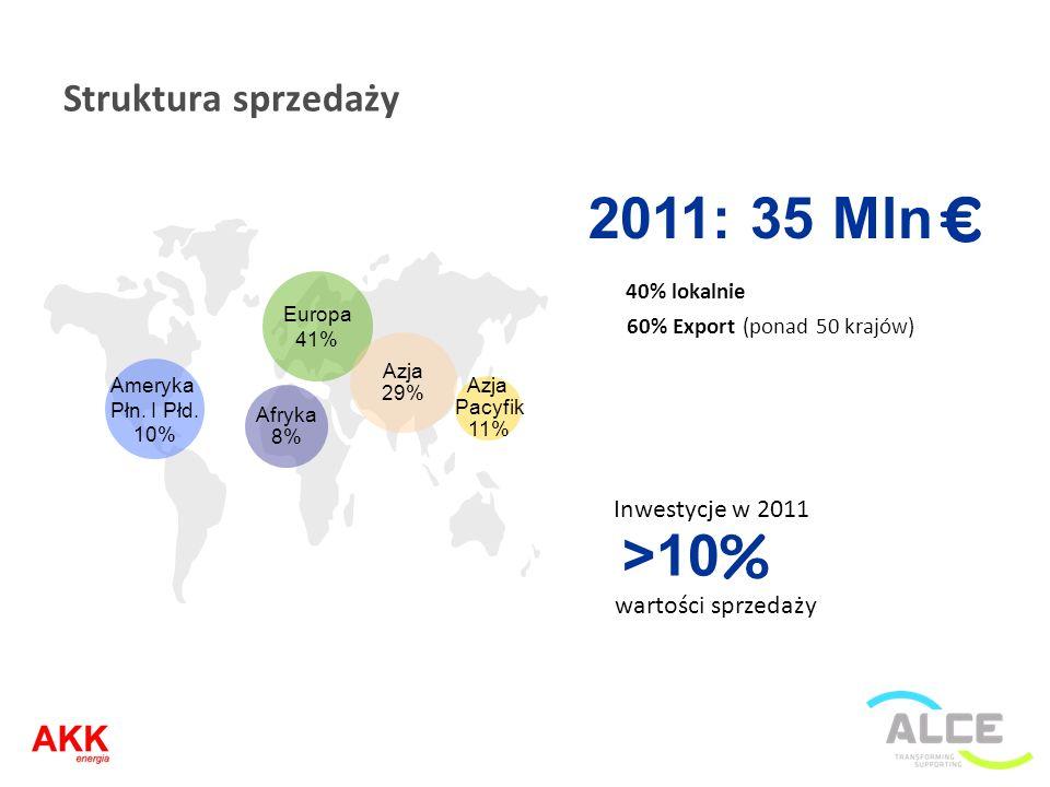 2011: 35 Mln >10 Struktura sprzedaży 40% lokalnie Inwestycje w 2011