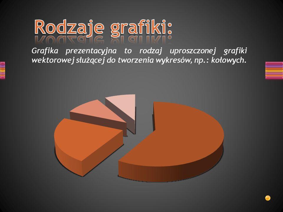 Rodzaje grafiki: Grafika prezentacyjna to rodzaj uproszczonej grafiki wektorowej służącej do tworzenia wykresów, np.: kołowych.