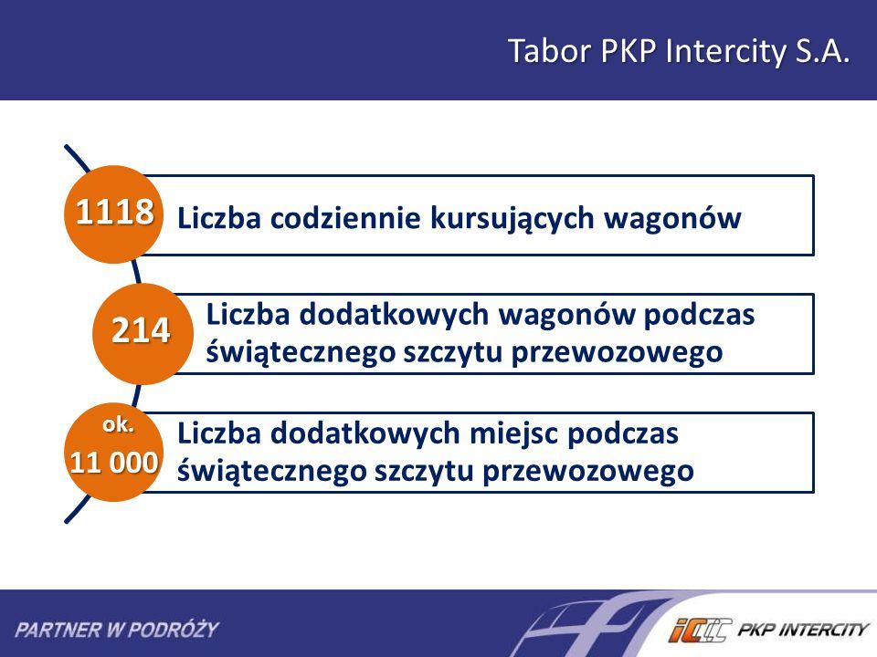 1118 214 ok. Tabor PKP Intercity S.A.