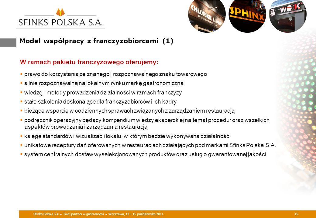 Model współpracy z franczyzobiorcami (1)