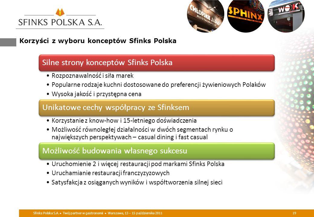 Korzyści z wyboru konceptów Sfinks Polska