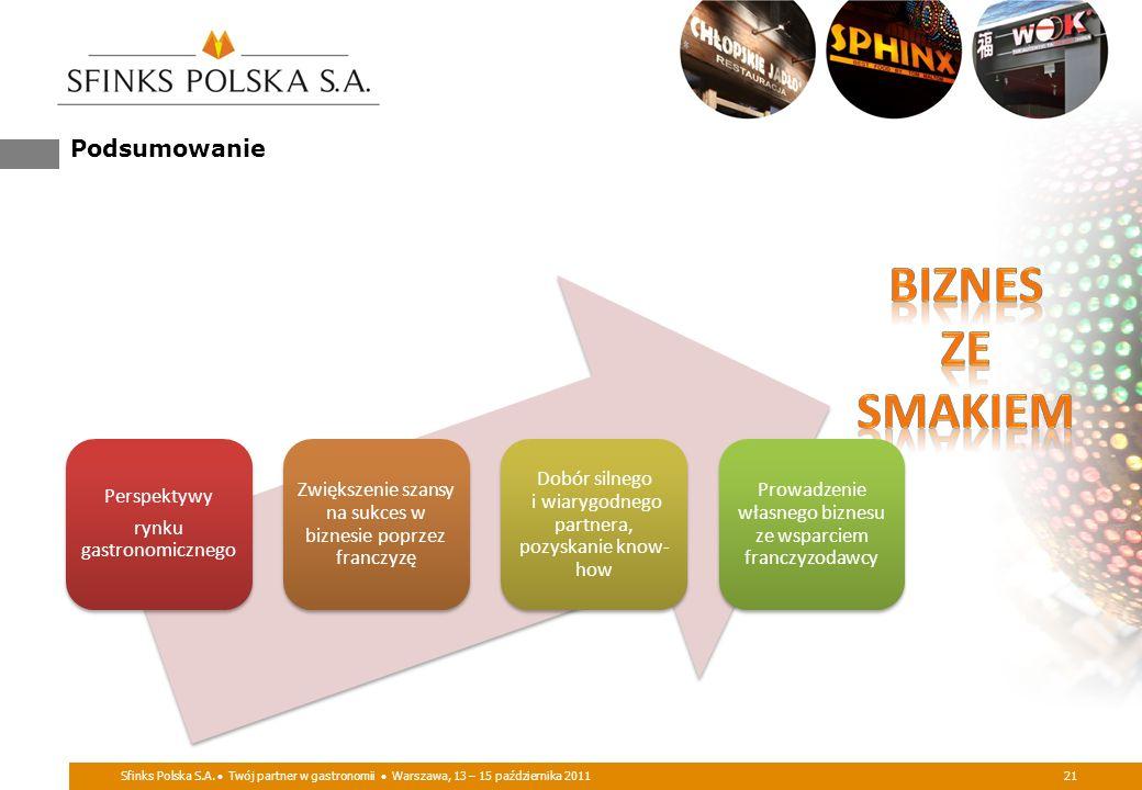 BIZNES ZE SMAKIEM Podsumowanie Perspektywy rynku gastronomicznego