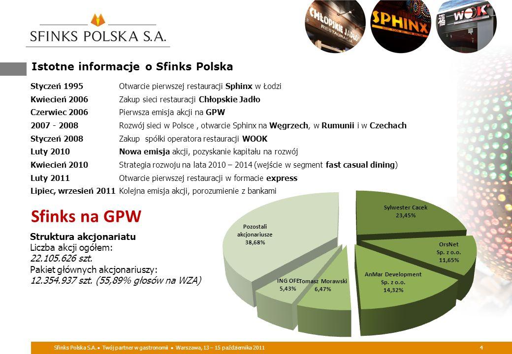 Istotne informacje o Sfinks Polska