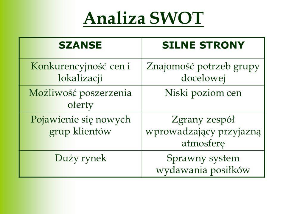 Analiza SWOT SZANSE SILNE STRONY Konkurencyjność cen i lokalizacji
