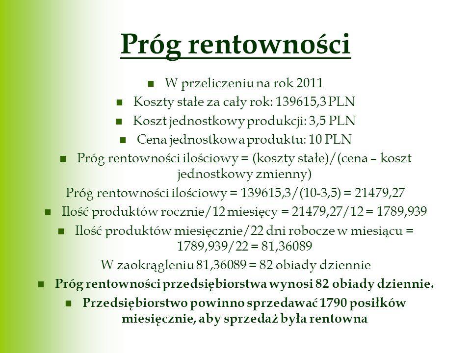 Próg rentowności W przeliczeniu na rok 2011