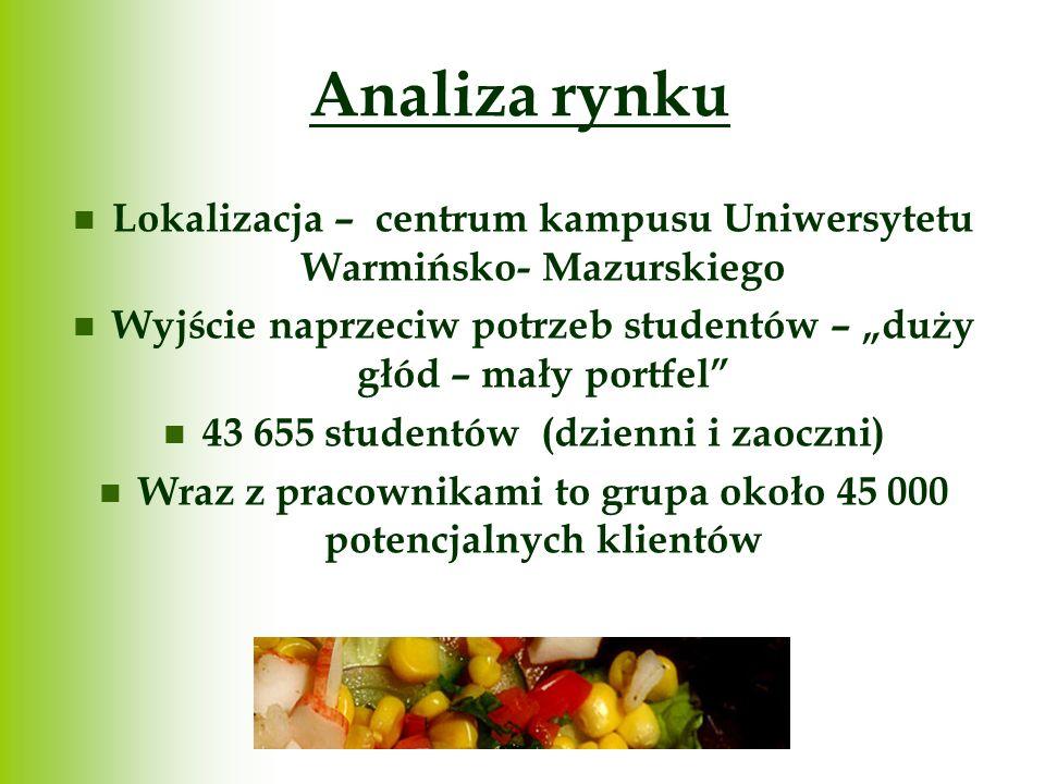 """Analiza rynku Lokalizacja – centrum kampusu Uniwersytetu Warmińsko- Mazurskiego. Wyjście naprzeciw potrzeb studentów – """"duży głód – mały portfel"""
