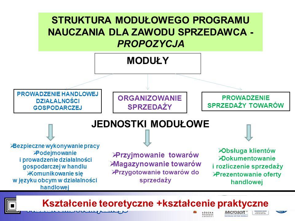 Kształcenie teoretyczne +kształcenie praktyczne