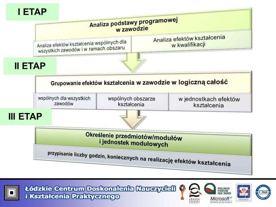 I ETAP II ETAP III ETAP Analiza podstawy programowej w zawodzie