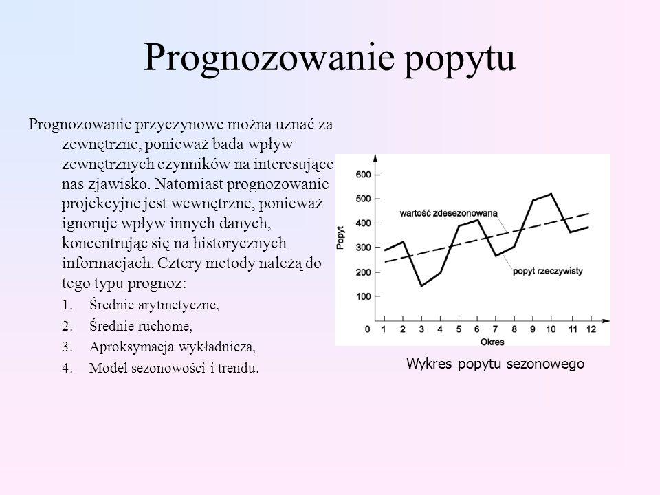 Wykres popytu sezonowego