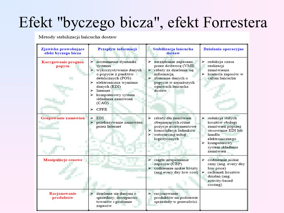 Efekt byczego bicza , efekt Forrestera