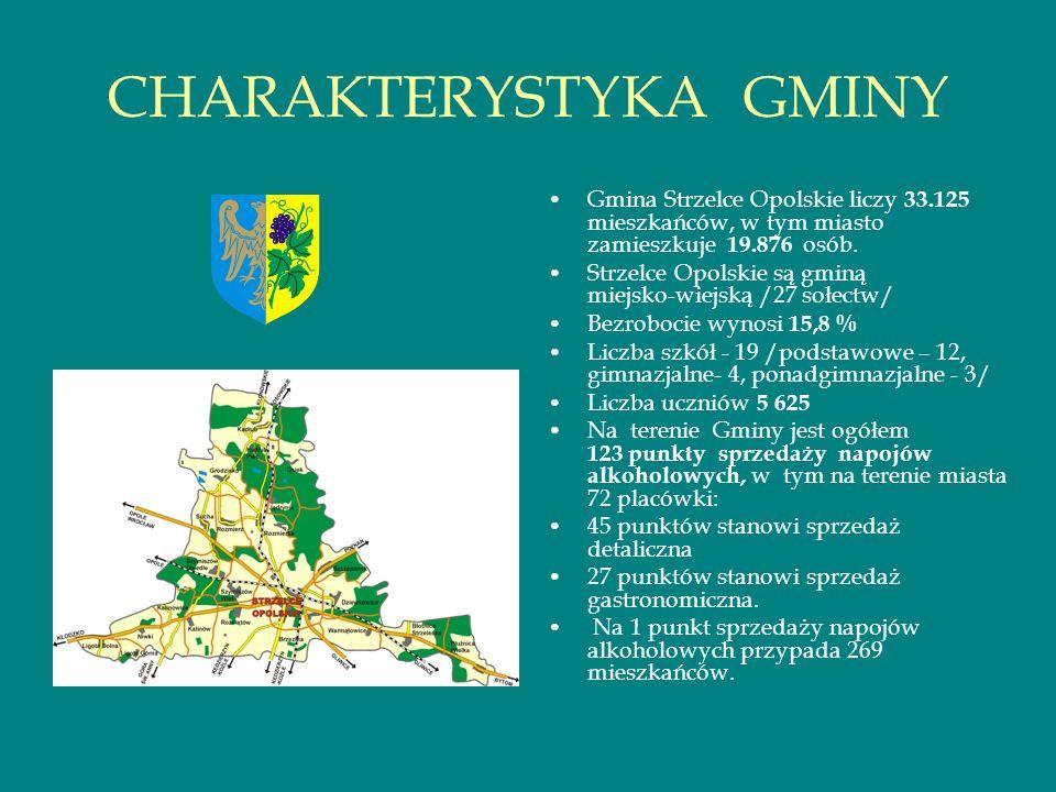 CHARAKTERYSTYKA GMINY