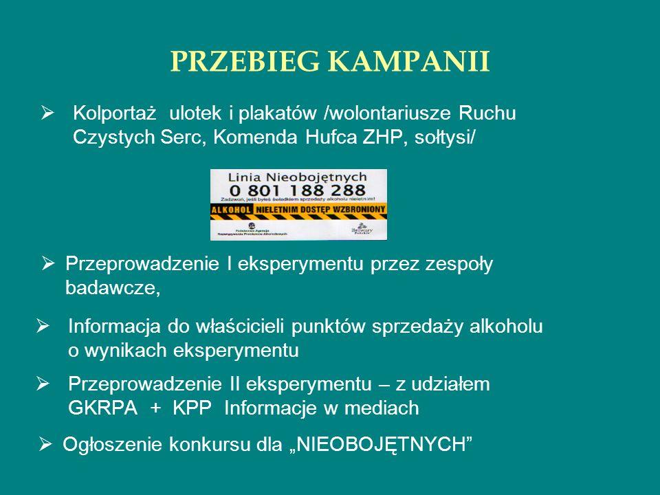 PRZEBIEG KAMPANII Kolportaż ulotek i plakatów /wolontariusze Ruchu Czystych Serc, Komenda Hufca ZHP, sołtysi/