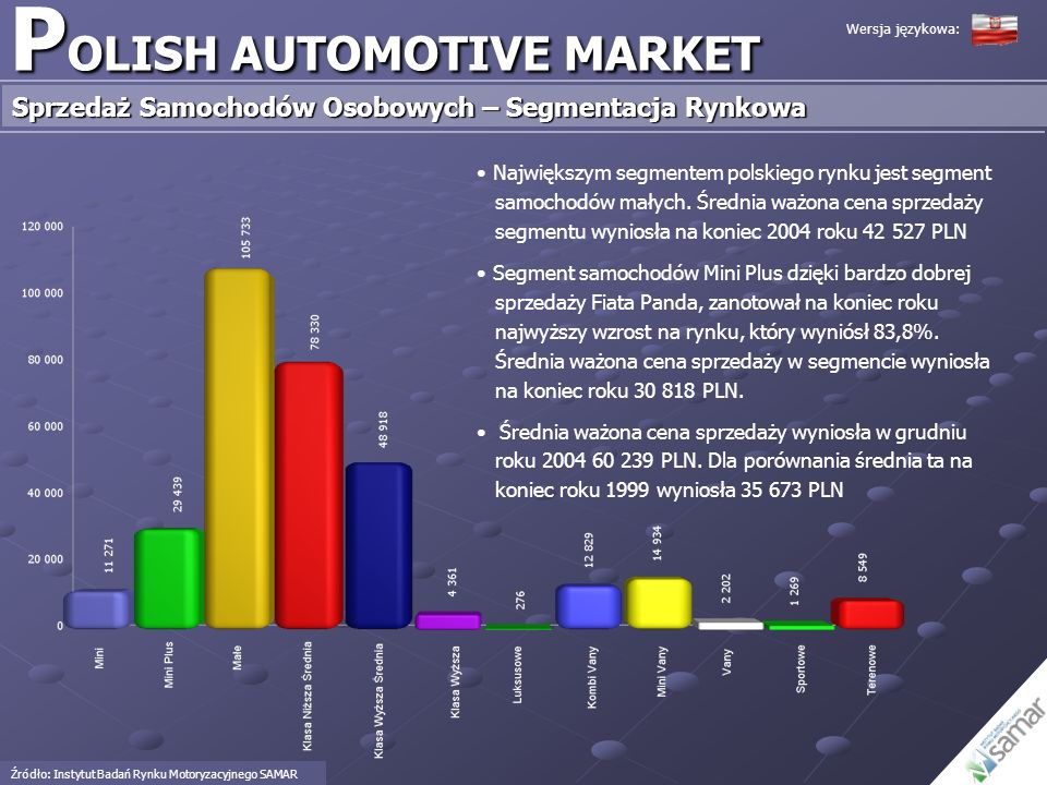 POLISH AUTOMOTIVE MARKET