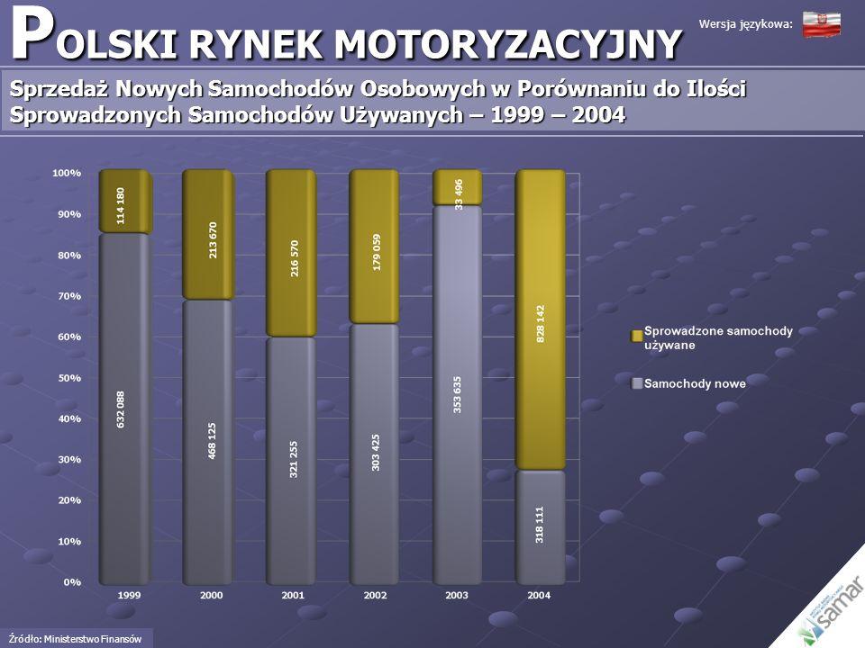 POLSKI RYNEK MOTORYZACYJNY