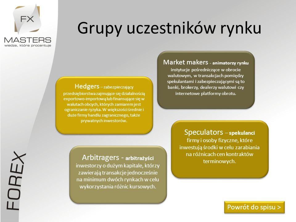Grupy uczestników rynku