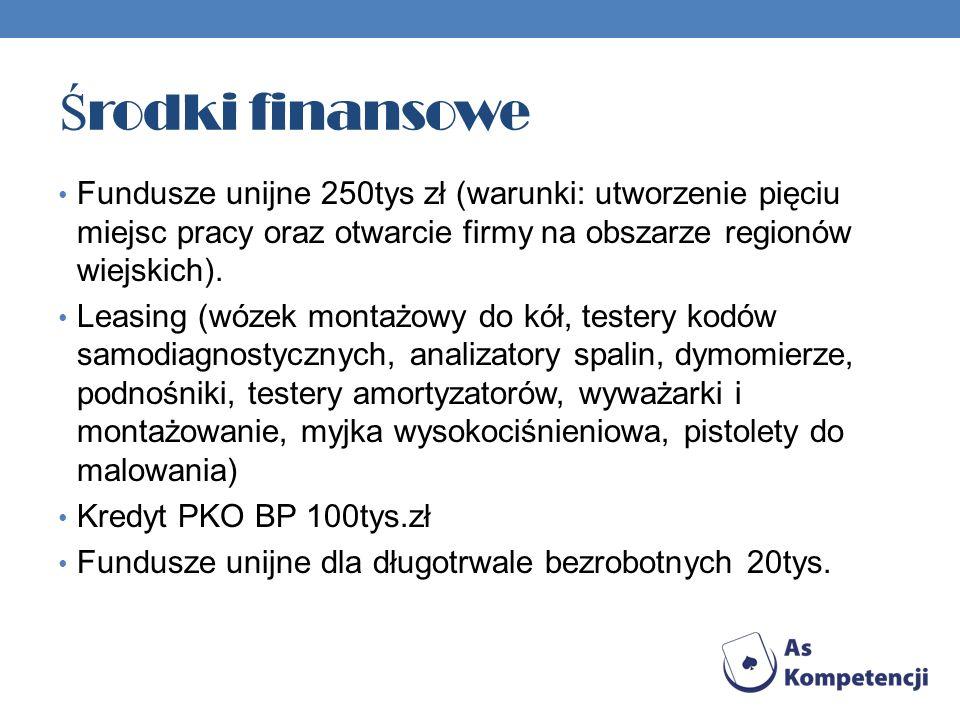 Środki finansowe Fundusze unijne 250tys zł (warunki: utworzenie pięciu miejsc pracy oraz otwarcie firmy na obszarze regionów wiejskich).
