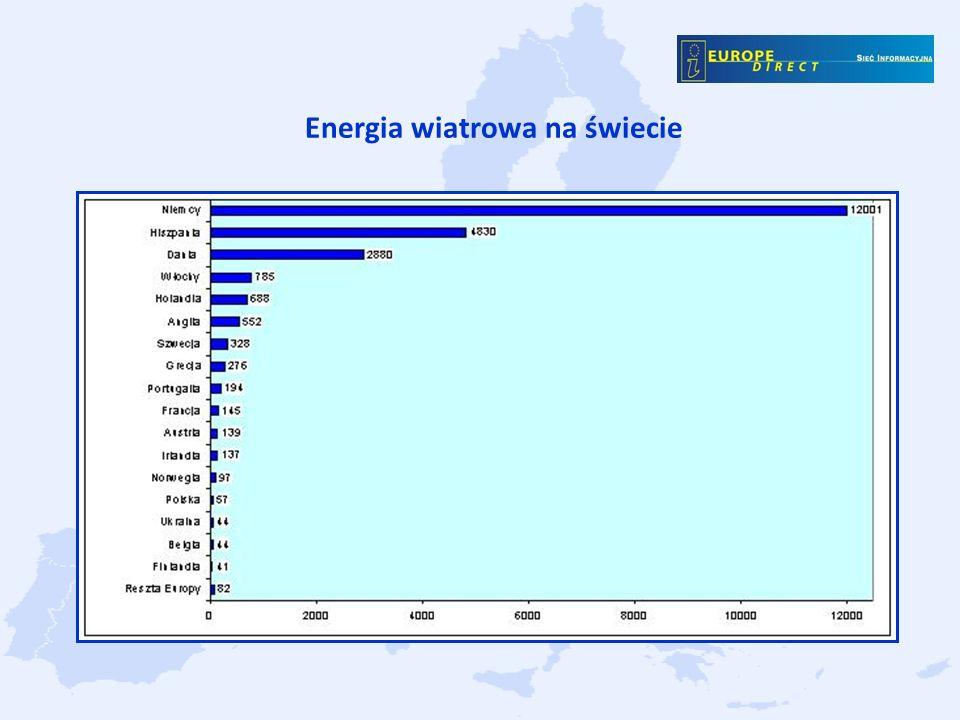 Energia wiatrowa na świecie