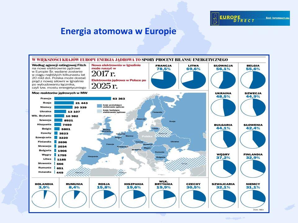 Energia atomowa w Europie