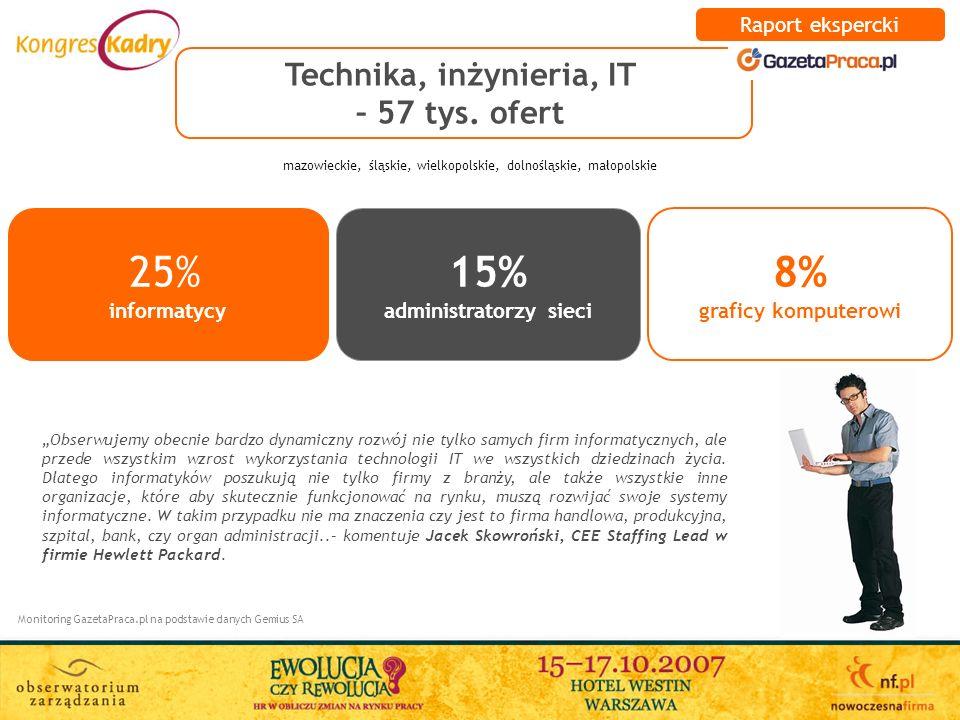 Technika, inżynieria, IT – 57 tys. ofert administratorzy sieci