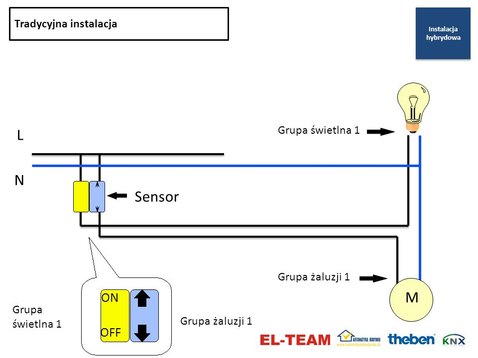 L N Sensor M ON OFF Tradycyjna instalacja Grupa świetlna 1