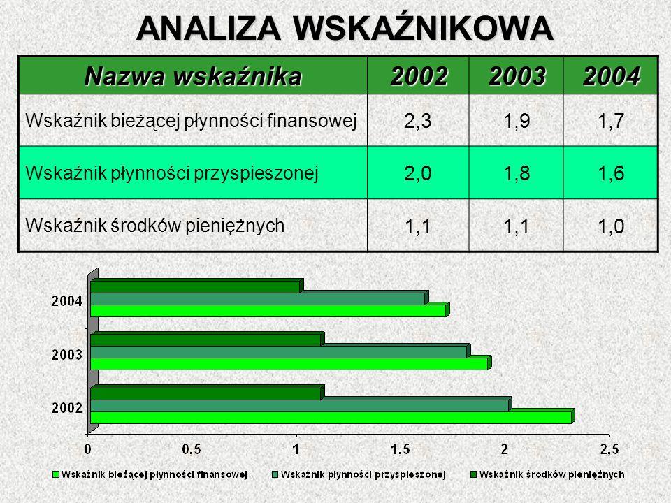 ANALIZA WSKAŹNIKOWA Nazwa wskaźnika 2002 2003 2004 2,3 1,9 1,7 2,0 1,8