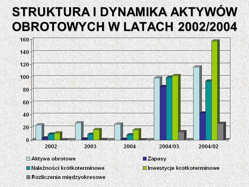 STRUKTURA I DYNAMIKA AKTYWÓW OBROTOWYCH W LATACH 2002/2004