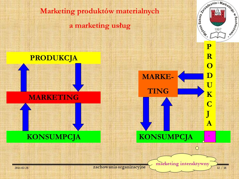 Marketing produktów materialnych zachowania organizacyjne