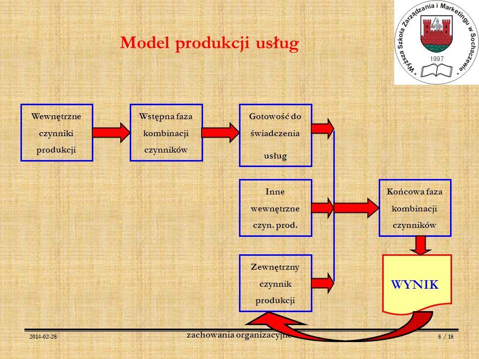 Model produkcji usług WYNIK Wewnętrzne czynniki produkcji