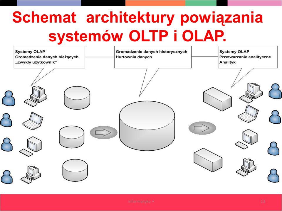 Schemat architektury powiązania systemów OLTP i OLAP.